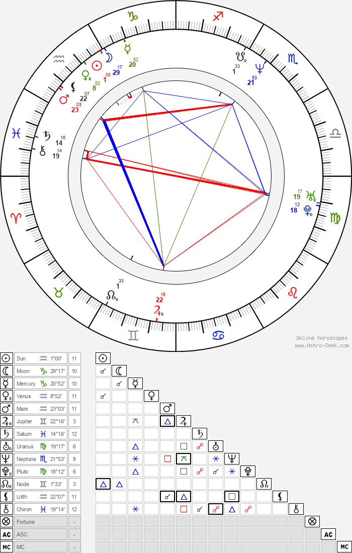 Markéta Tanner - Astrology Natal Birth Chart