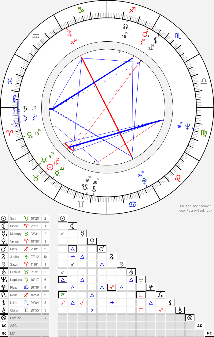 Markus Similä - Astrology Natal Birth Chart