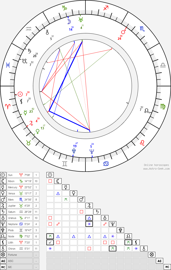 Marlin Perkins - Astrology Natal Birth Chart