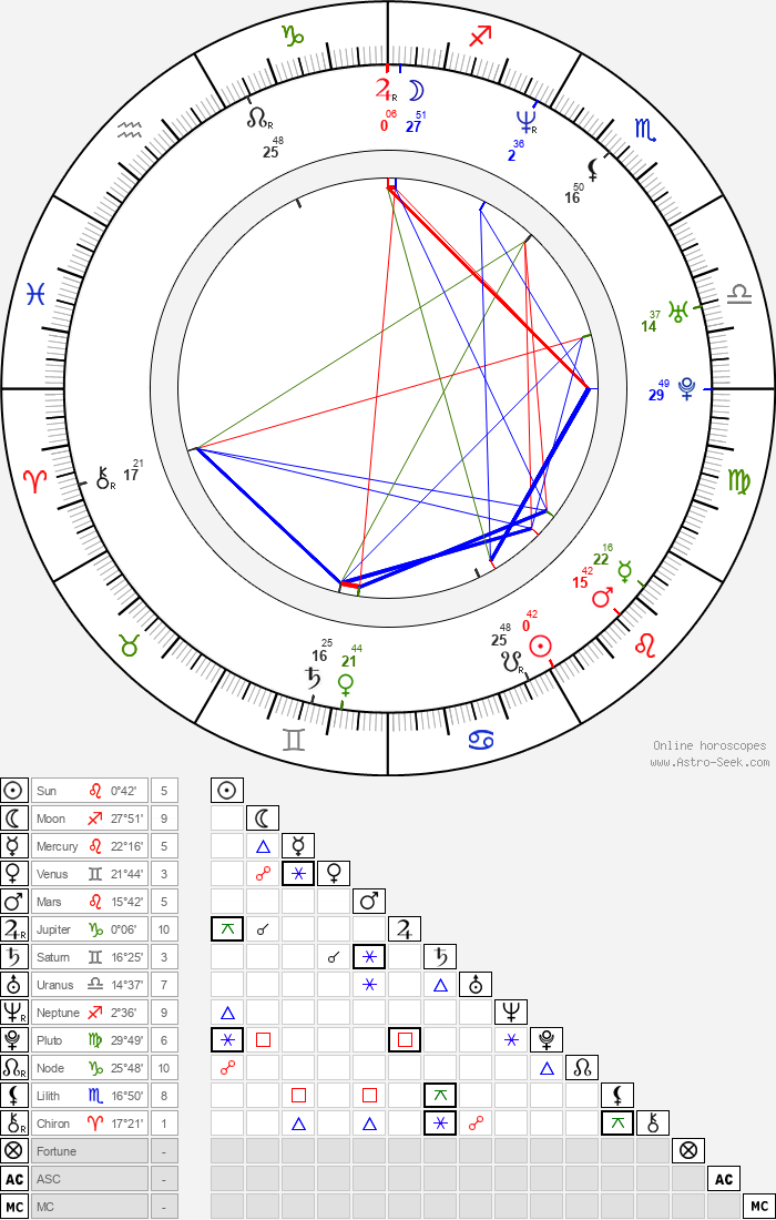 Marlon Wayans - Astrology Natal Birth Chart