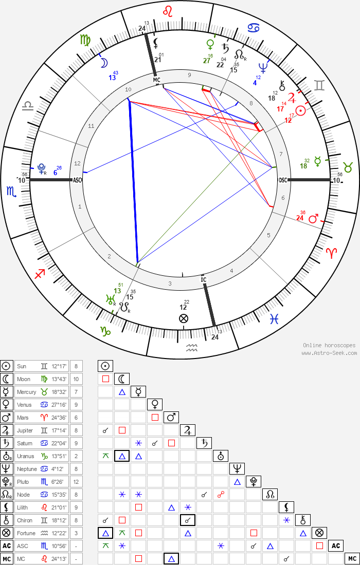Marquis de Sade - Astrology Natal Birth Chart
