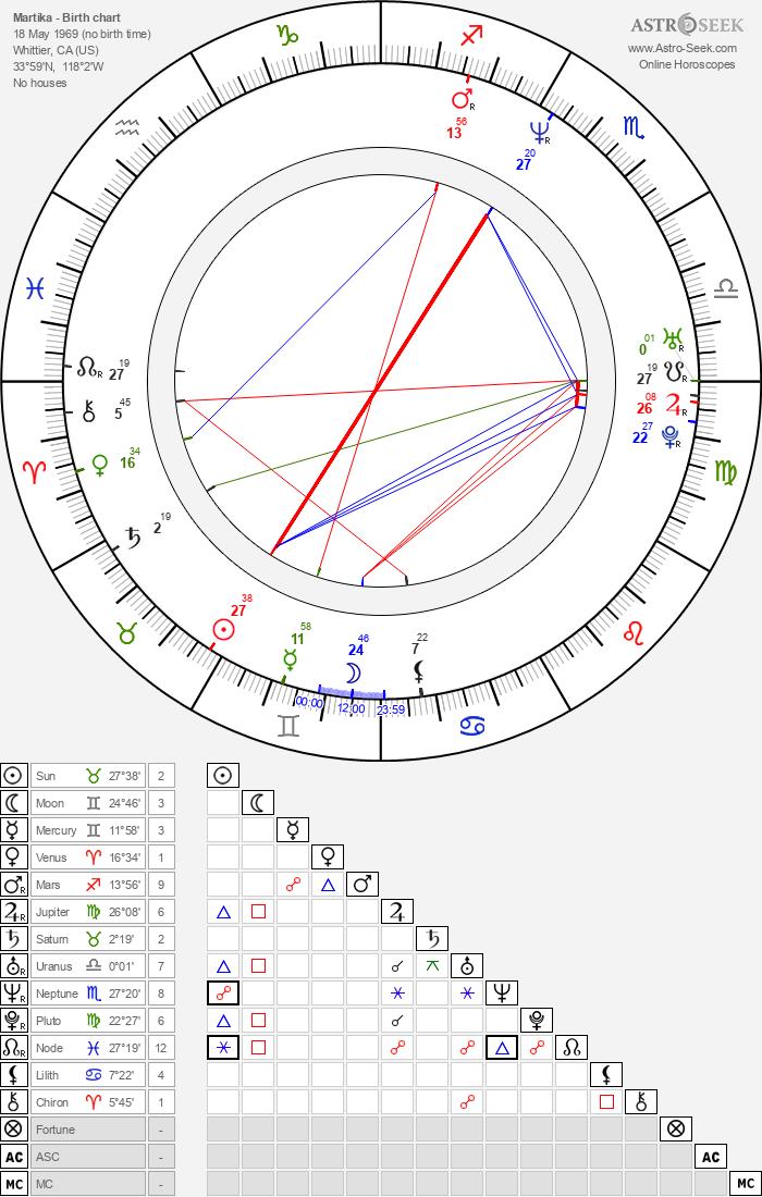 Martika - Astrology Natal Birth Chart