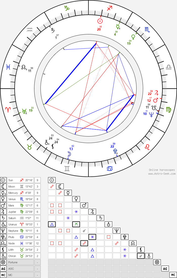 Martín Adjemián - Astrology Natal Birth Chart