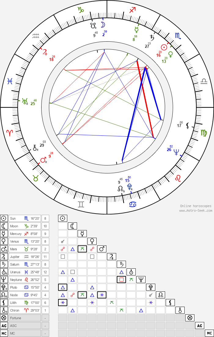 Martin Benrath - Astrology Natal Birth Chart