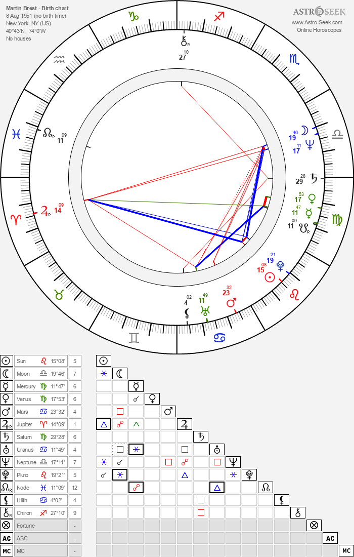 Martin Brest - Astrology Natal Birth Chart