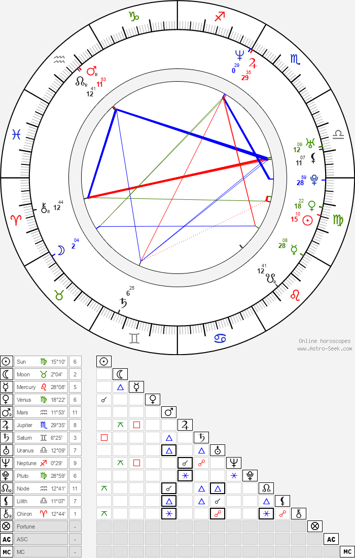 Martin Freeman - Astrology Natal Birth Chart
