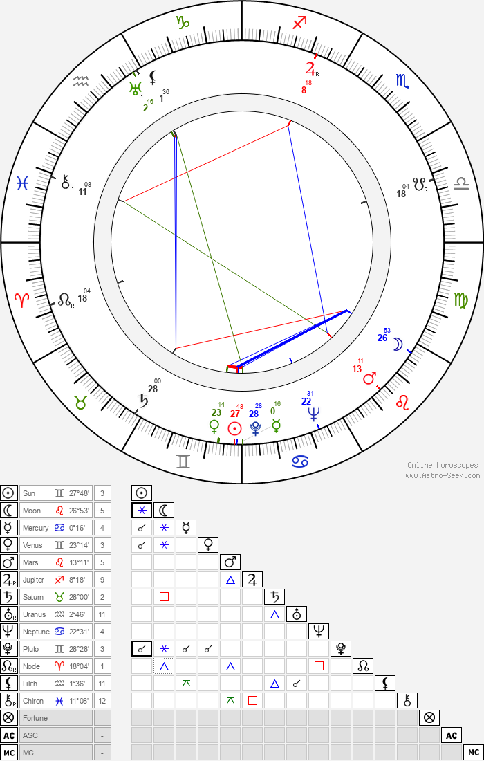 Martin Gabel - Astrology Natal Birth Chart