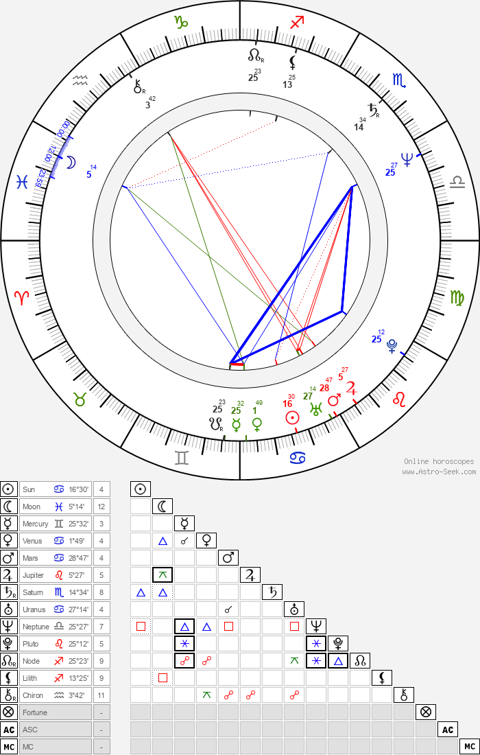 Martin Kákoš - Astrology Natal Birth Chart
