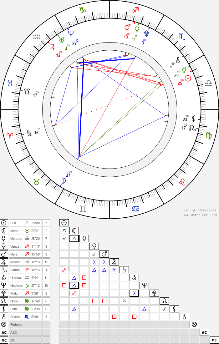 Martin Šára - Astrology Natal Birth Chart