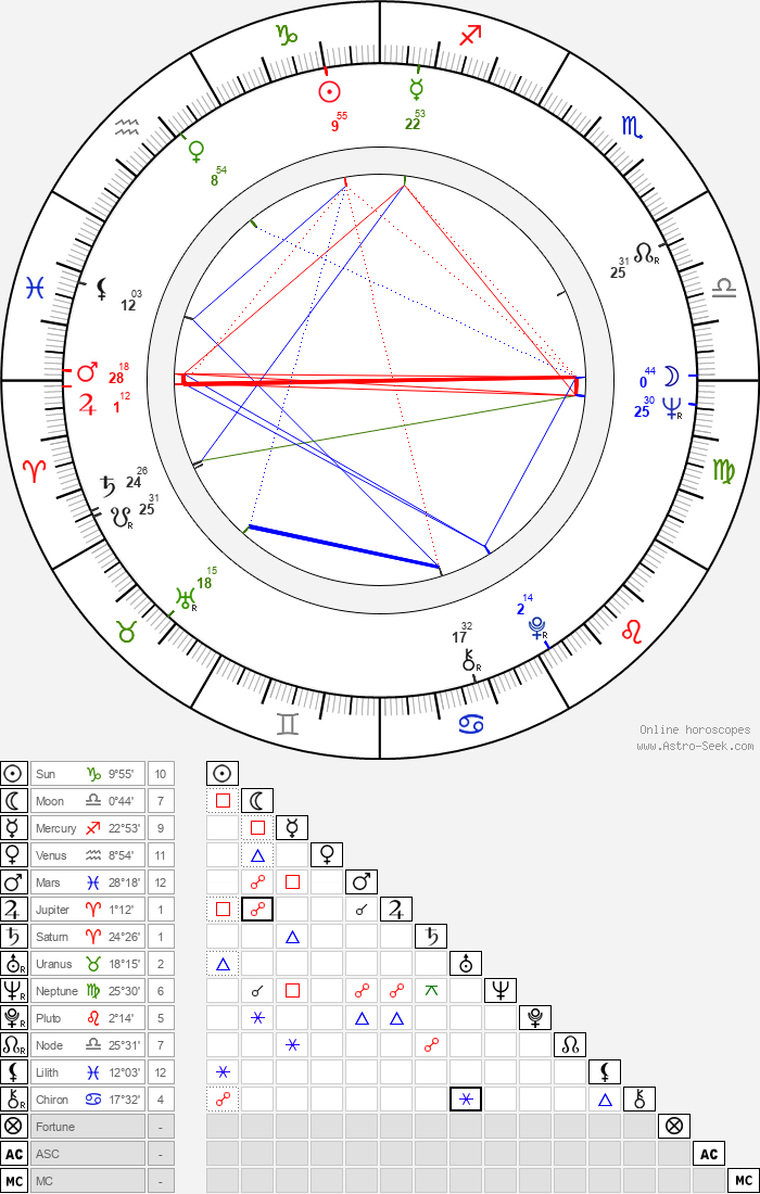 Martin Shakar - Astrology Natal Birth Chart