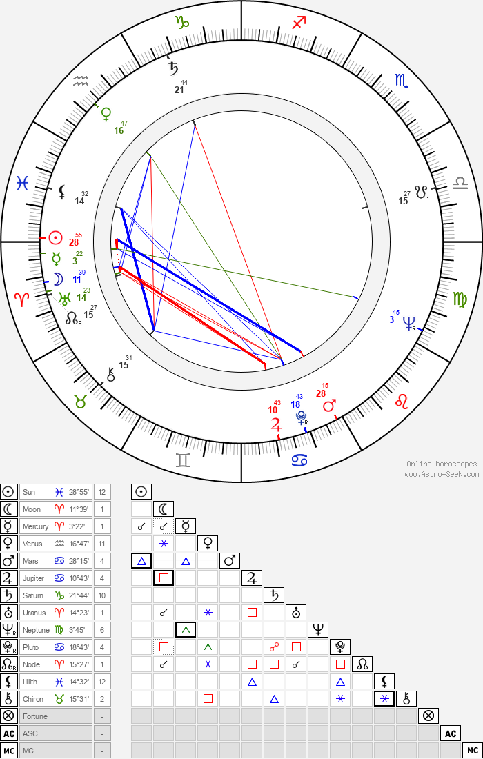 Martti Innanen - Astrology Natal Birth Chart