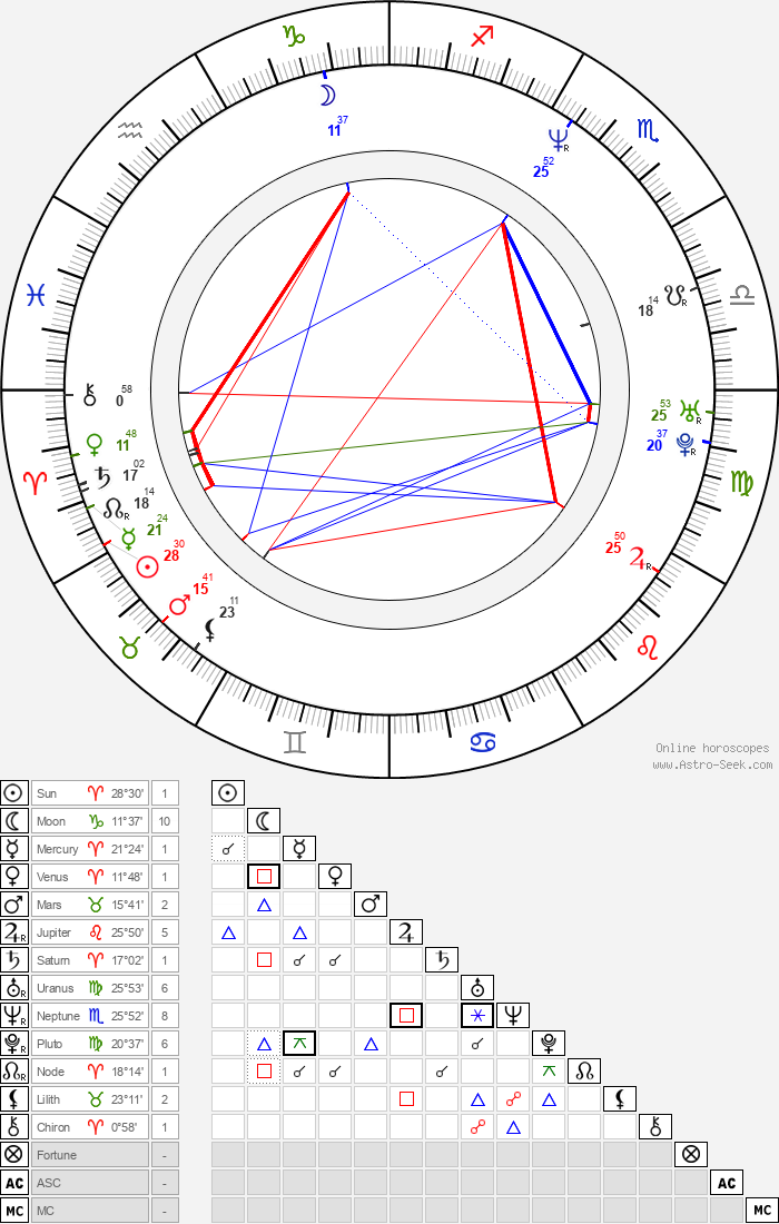 Mary Birdsong - Astrology Natal Birth Chart