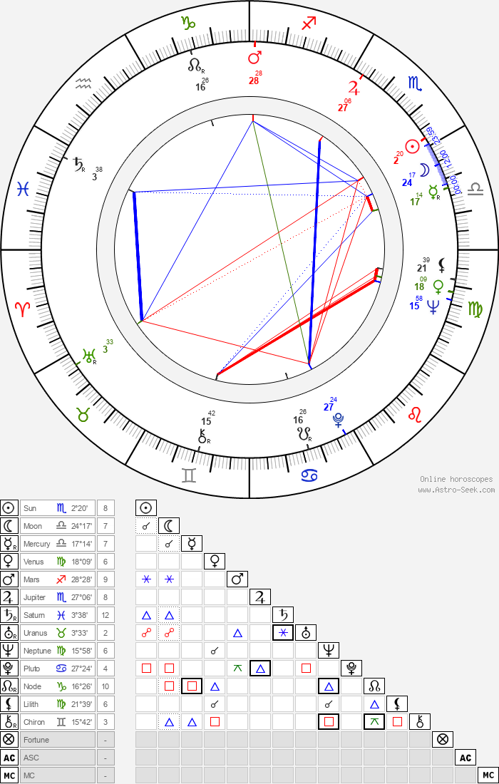 Mary Black - Astrology Natal Birth Chart