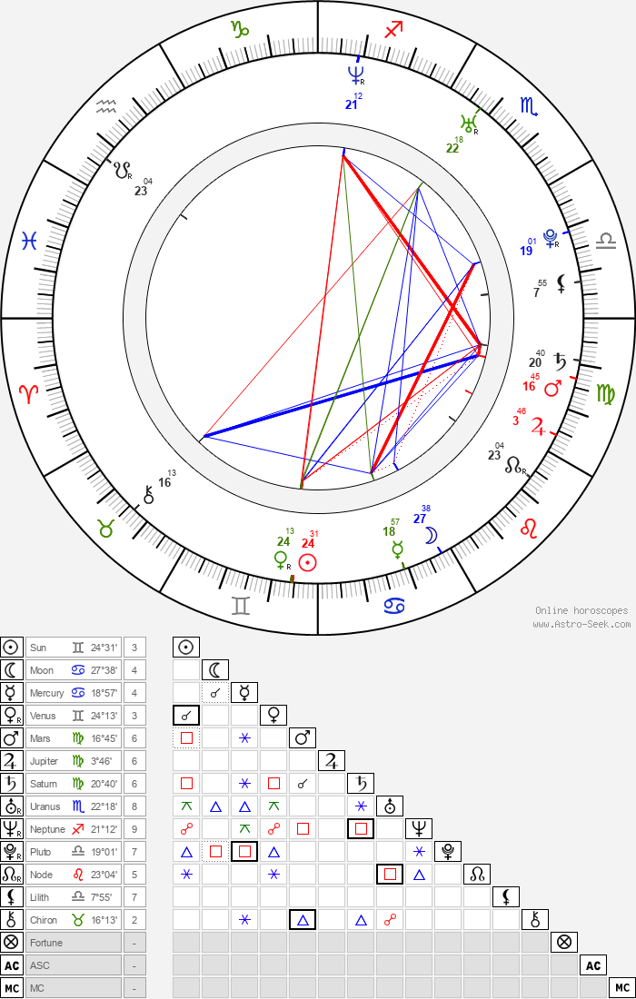 Mary Carey - Astrology Natal Birth Chart