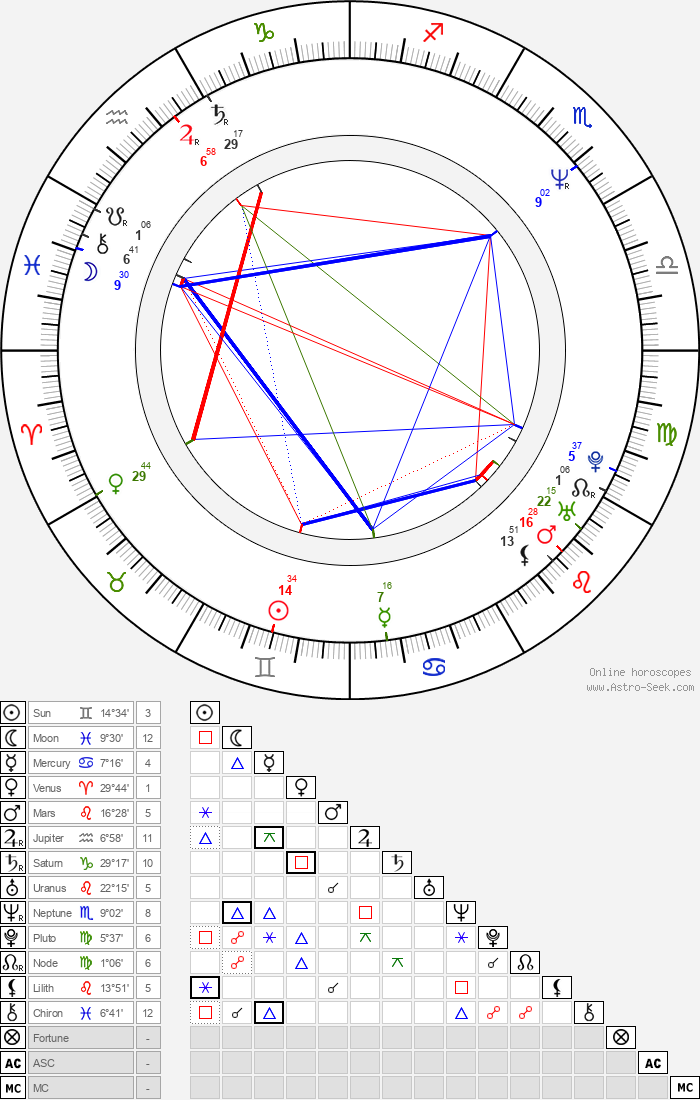 Mary Kay Bergman - Astrology Natal Birth Chart