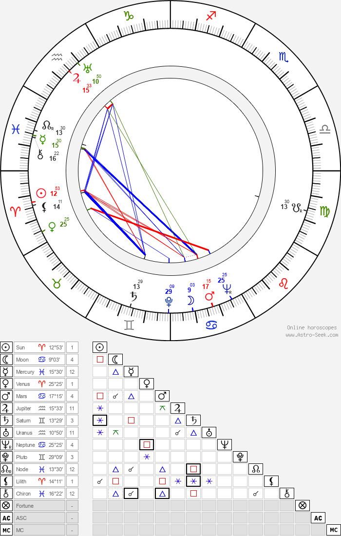 Mary Kerridge - Astrology Natal Birth Chart