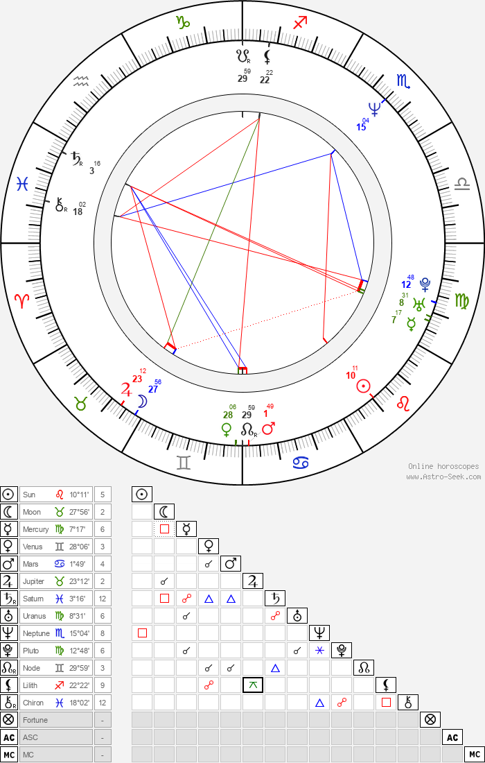 Mary-Louise Parker - Astrology Natal Birth Chart