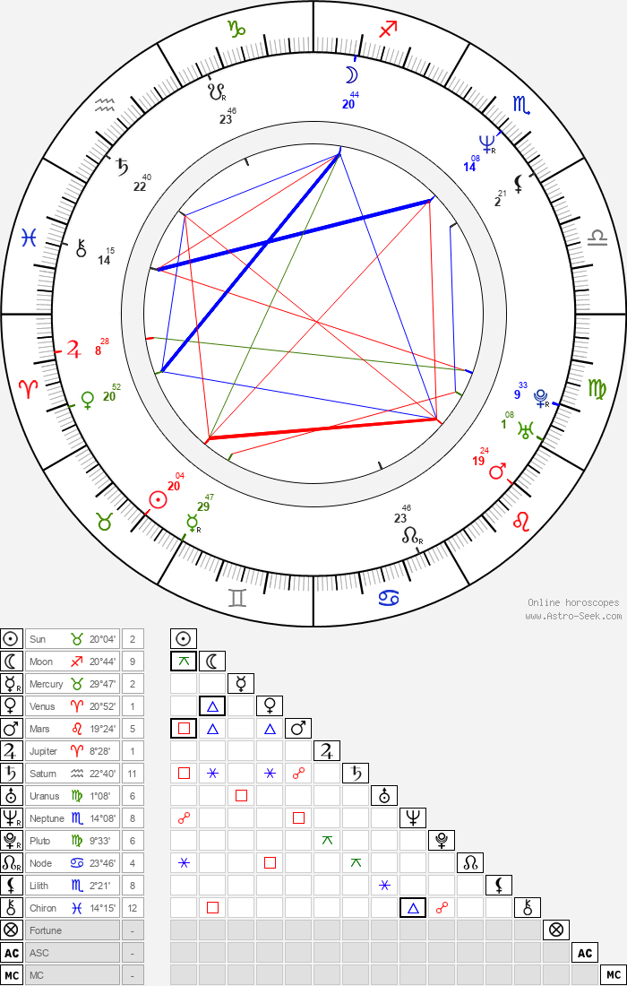 Masatoshi Hamada - Astrology Natal Birth Chart
