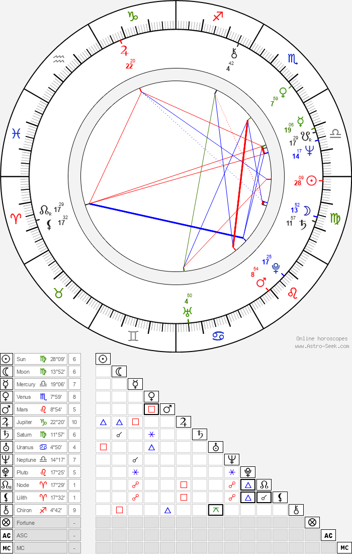 Mason Daring - Astrology Natal Birth Chart