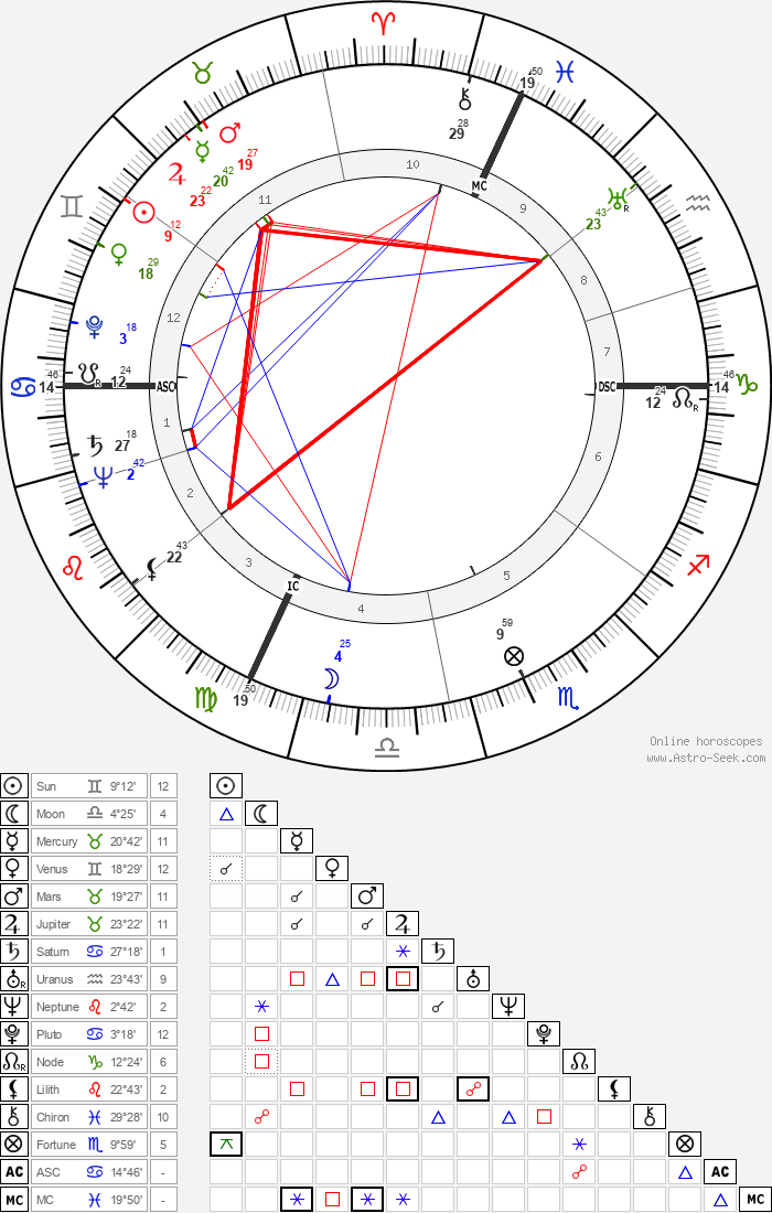Massimo Serato - Astrology Natal Birth Chart