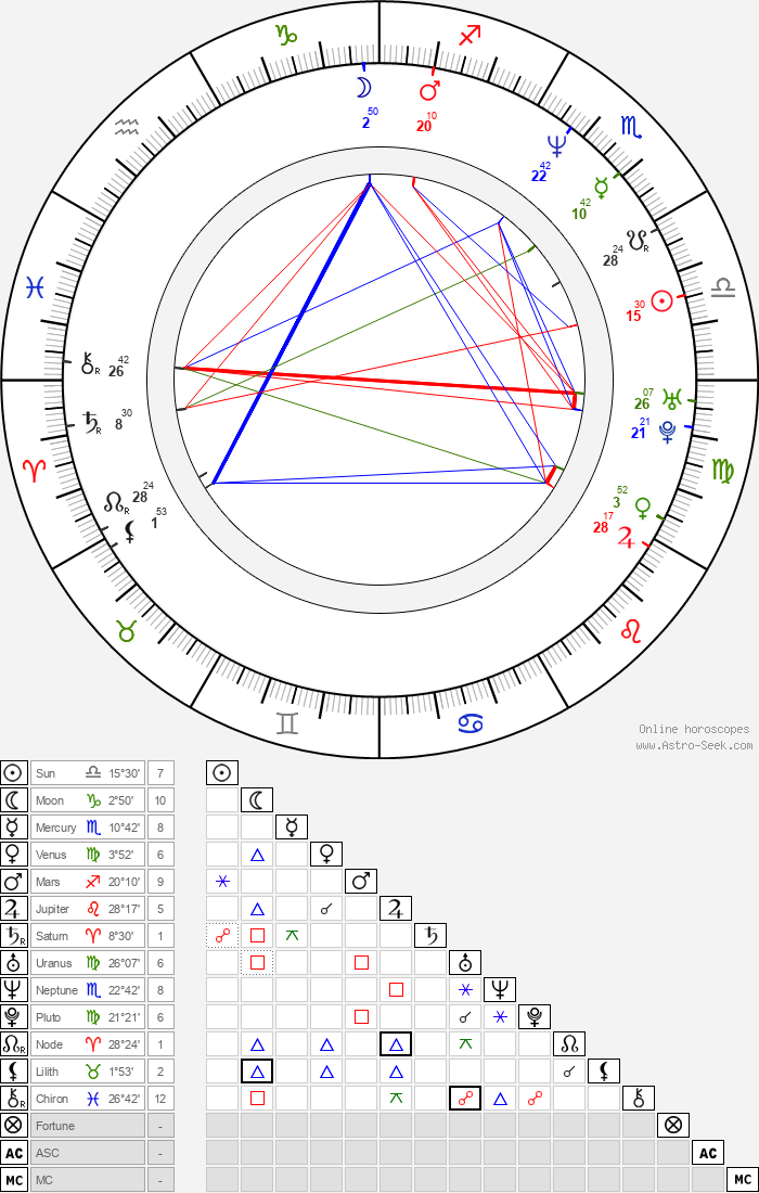 Mat Osman - Astrology Natal Birth Chart