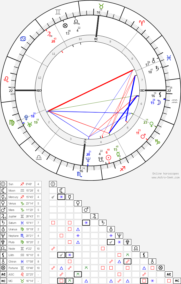 Matt Williams - Astrology Natal Birth Chart