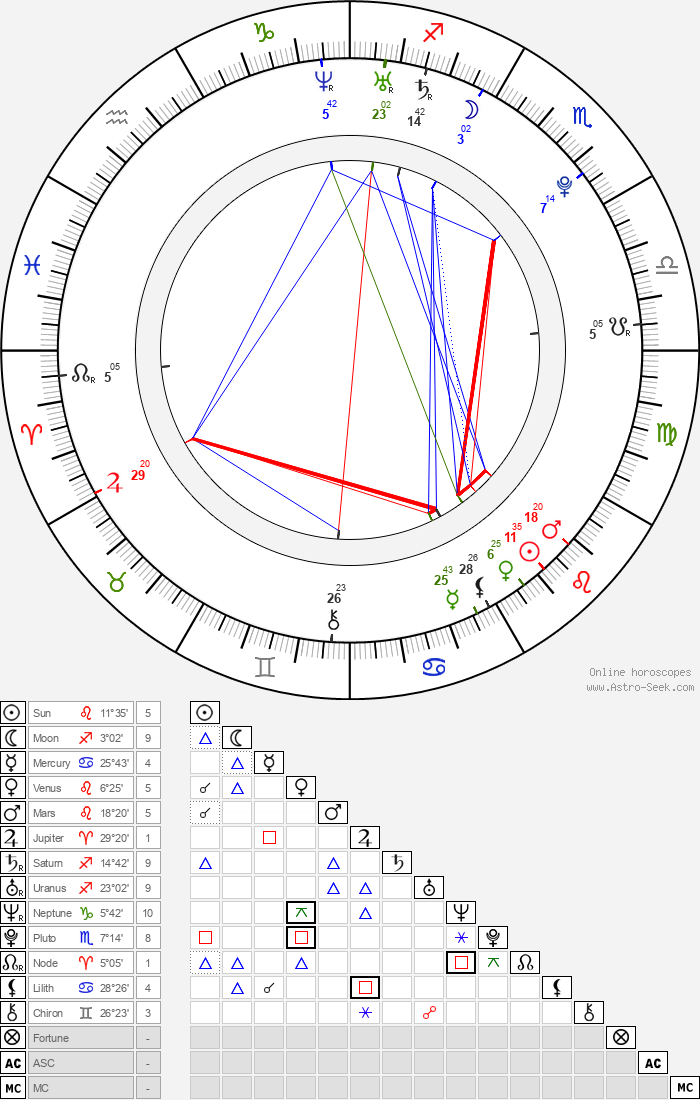Matthew Champ - Astrology Natal Birth Chart