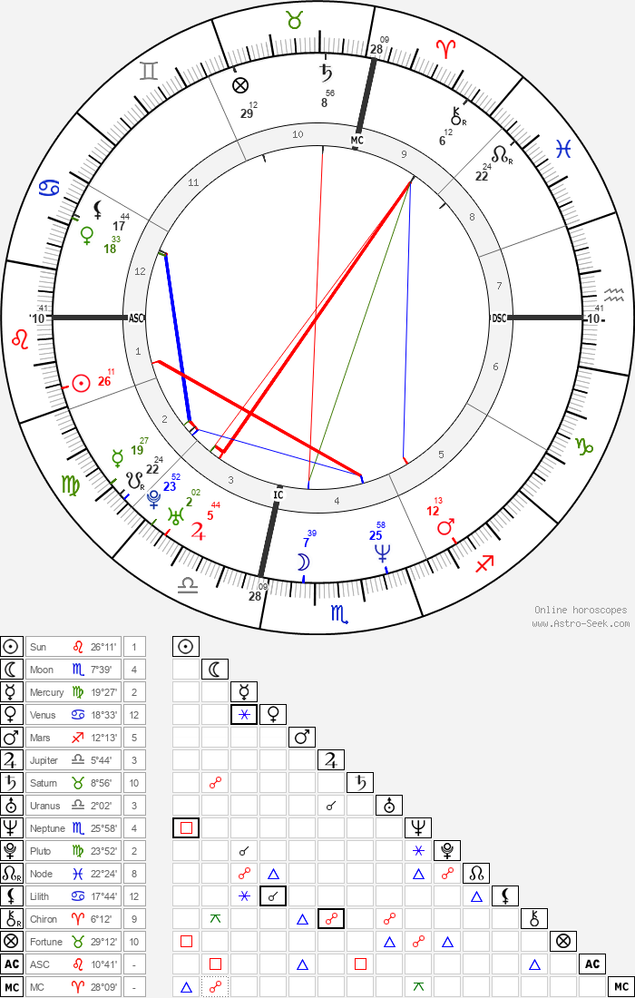 Matthew Perry - Astrology Natal Birth Chart
