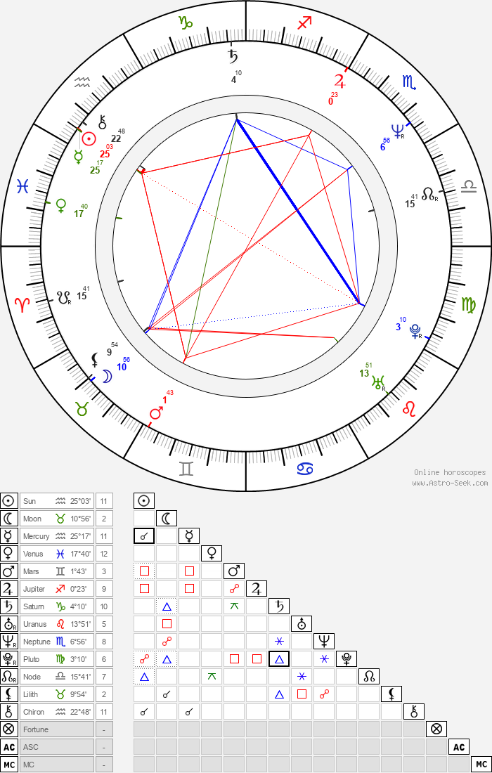 Matthias Hues - Astrology Natal Birth Chart