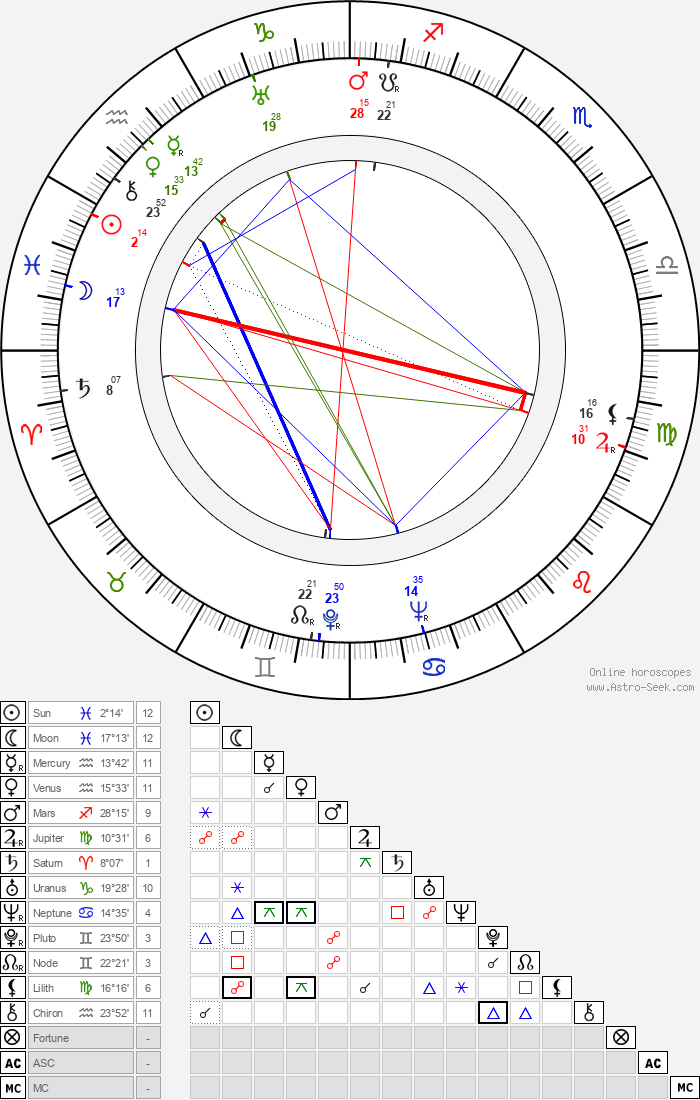 Matti Aulos - Astrology Natal Birth Chart