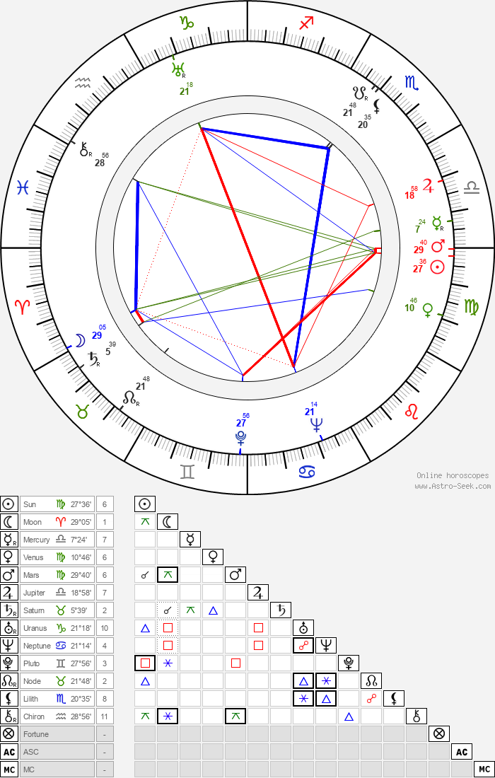 Maurice Labro - Astrology Natal Birth Chart