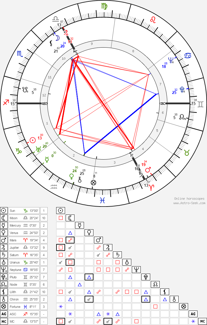 Maurice Rheims - Astrology Natal Birth Chart