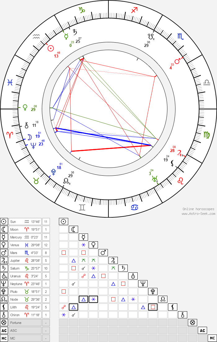Maurice Tourneur - Astrology Natal Birth Chart