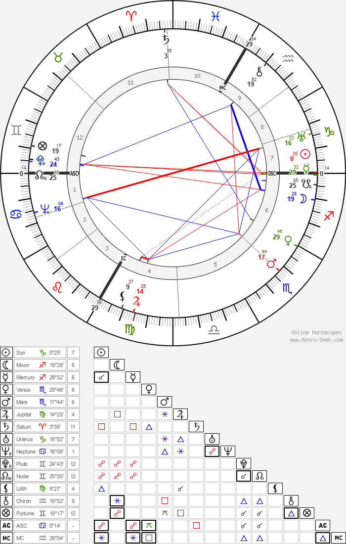 Max Bill - Astrology Natal Birth Chart
