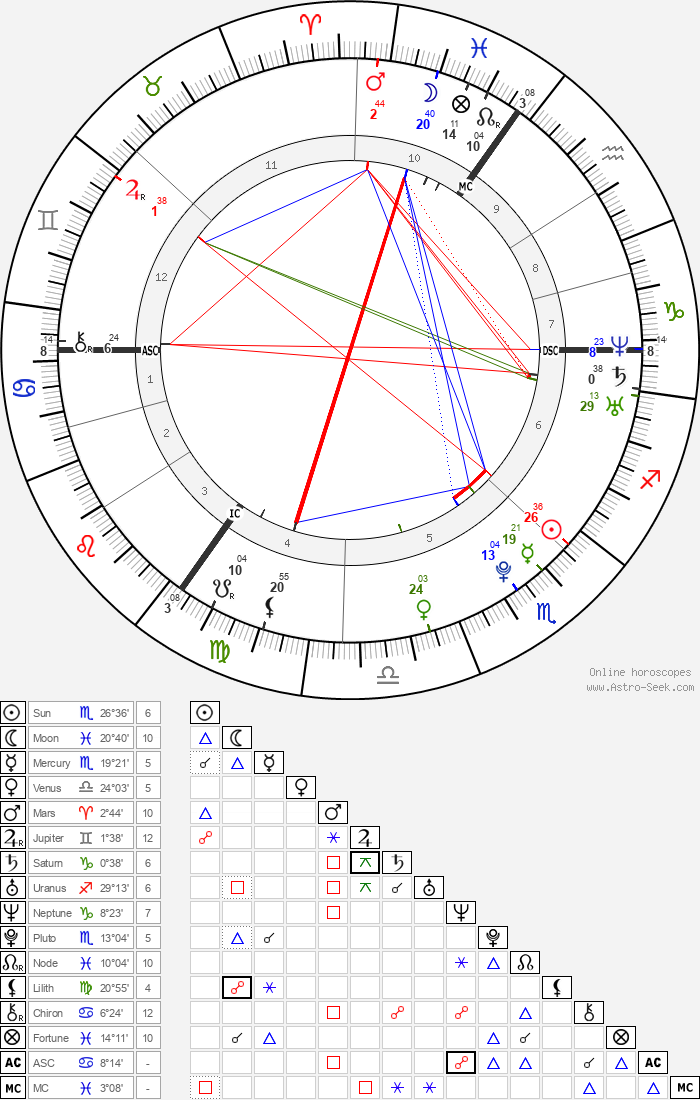 Max Buskohl - Astrology Natal Birth Chart