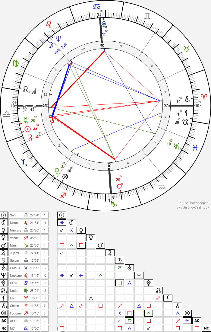 Max Bygraves - Astrology Natal Birth Chart