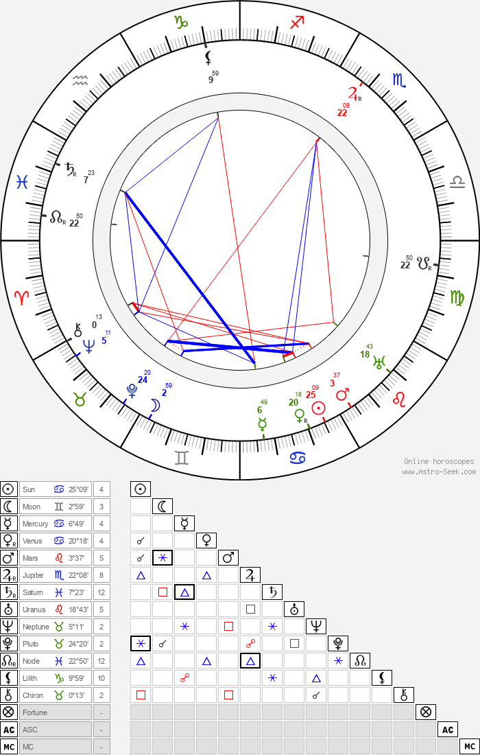Maxim Litvinov - Astrology Natal Birth Chart