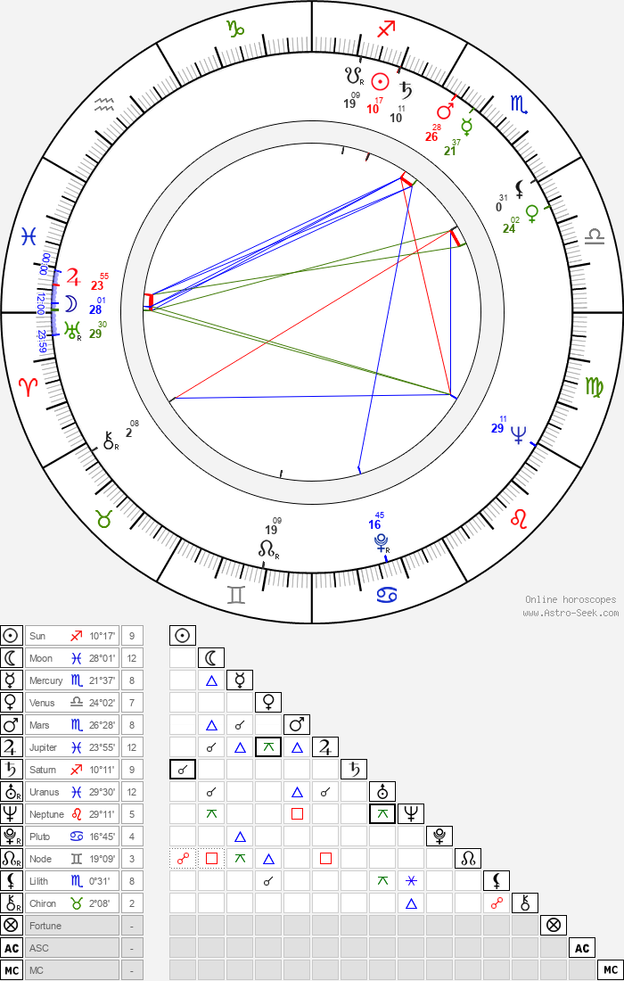 Maximilián Remeň - Astrology Natal Birth Chart