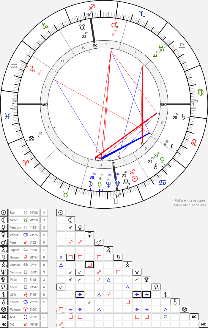 May Allison - Astrology Natal Birth Chart