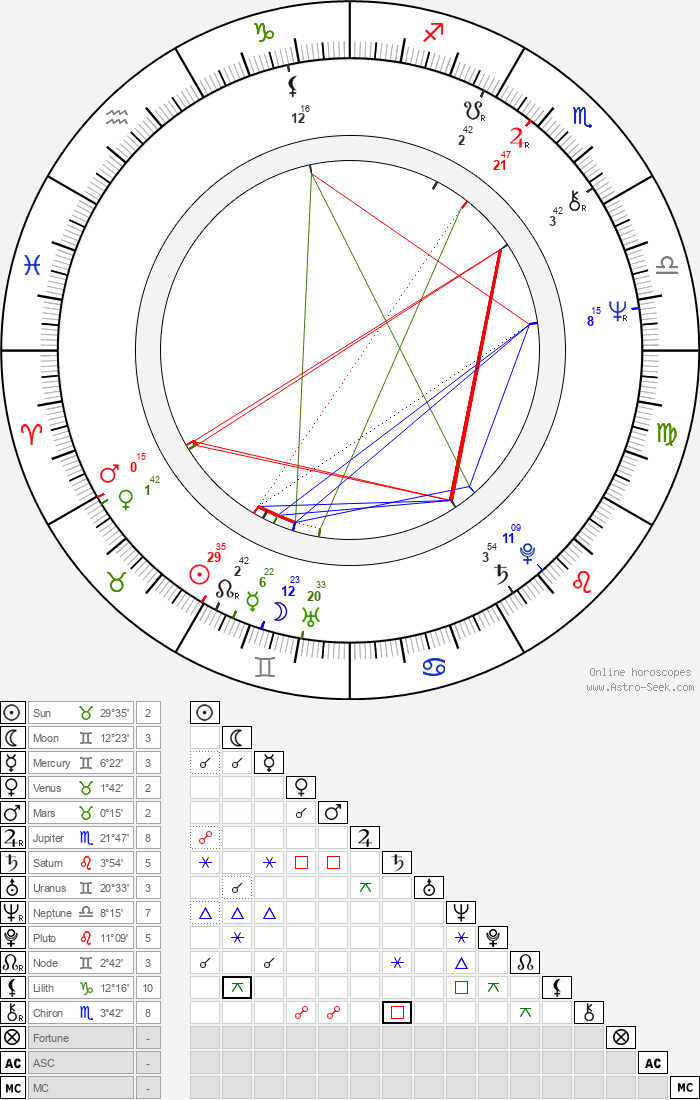Mel Cobb - Astrology Natal Birth Chart