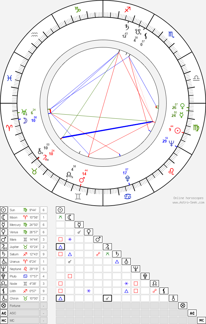 Mel Stuart - Astrology Natal Birth Chart