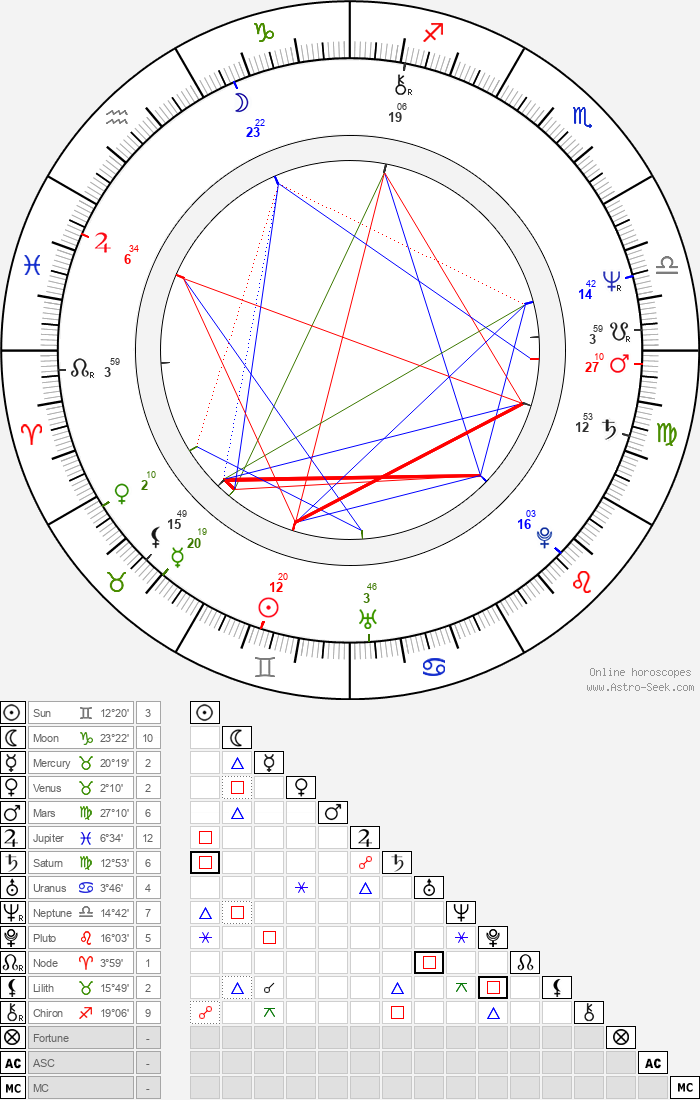 Melissa Mathison - Astrology Natal Birth Chart