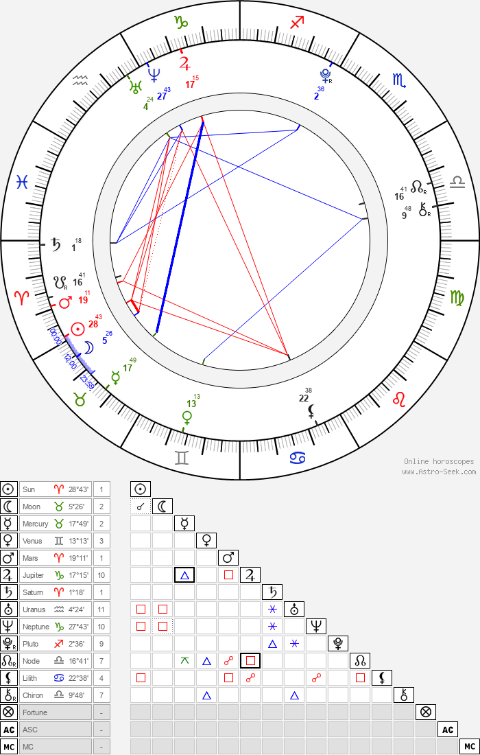 Mia Stallard - Astrology Natal Birth Chart