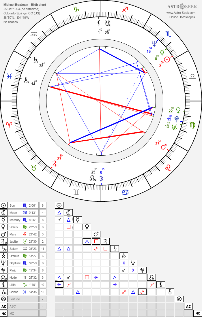 Michael Boatman - Astrology Natal Birth Chart