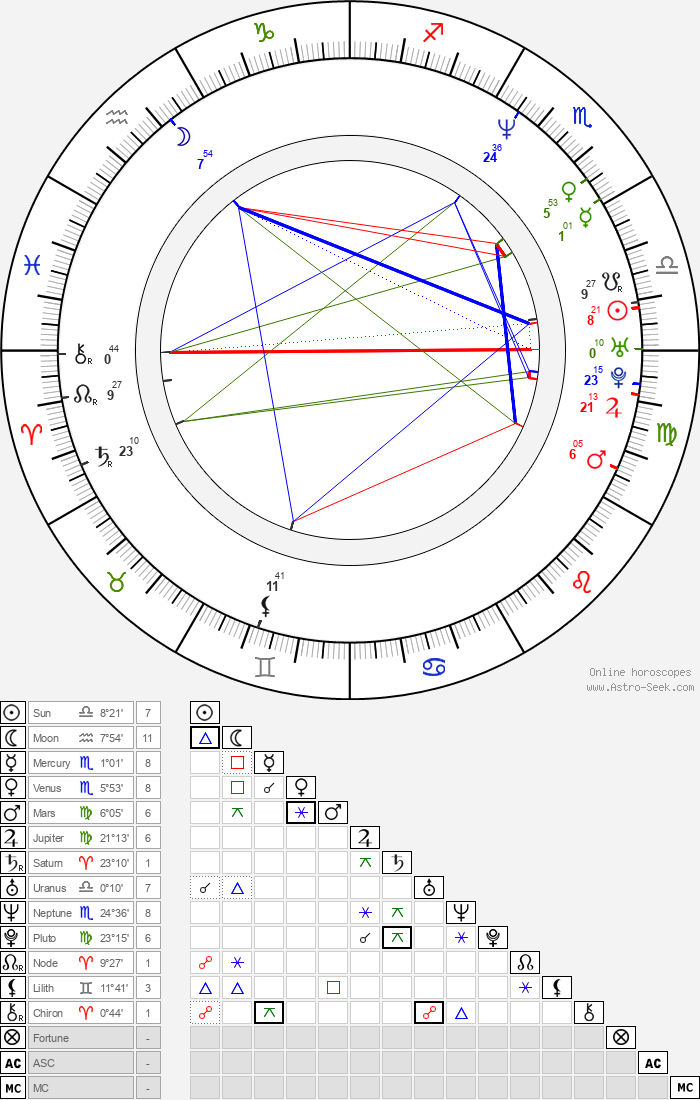 Michael Brandt - Astrology Natal Birth Chart