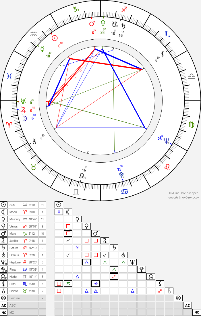 Michael Craig - Astrology Natal Birth Chart