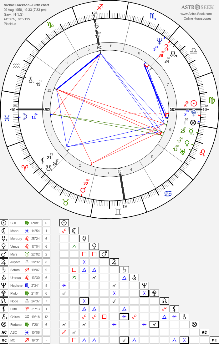 what zodiac sign is august 29