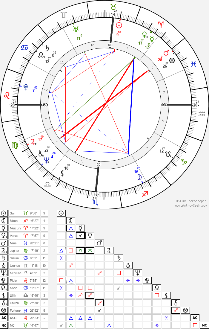 Michael John Smith - Astrology Natal Birth Chart