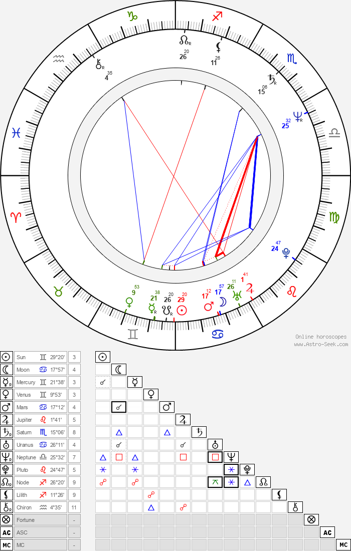 Michael Kühnen - Astrology Natal Birth Chart