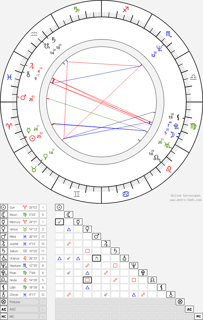 Michael McManus - Astrology Natal Birth Chart